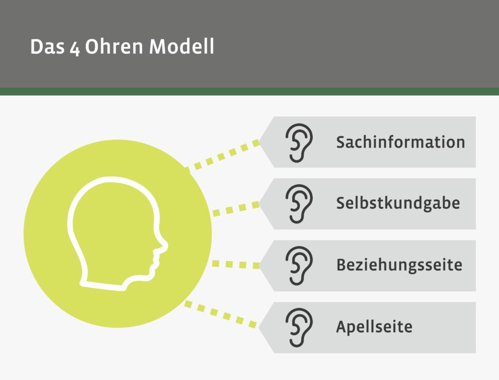 MG Seminare Das 4 Ohren Modell von Schulz von Thun